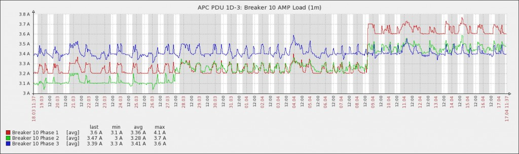 1D-3 Graph