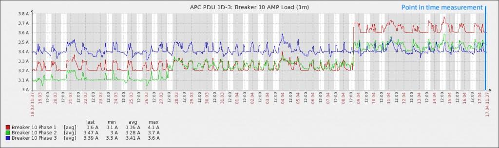 1D-3 Graph Point